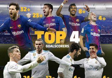 Barca vs Real: Sức hút khó cưỡng từ dàn siêu sao