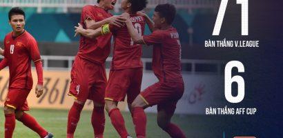 Hàng công ĐT Việt Nam mới có 6 bàn tại AFF Cup 2018