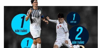 Philippines vs Việt Nam: Học trò của HLV Park phòng thủ chắc chắn