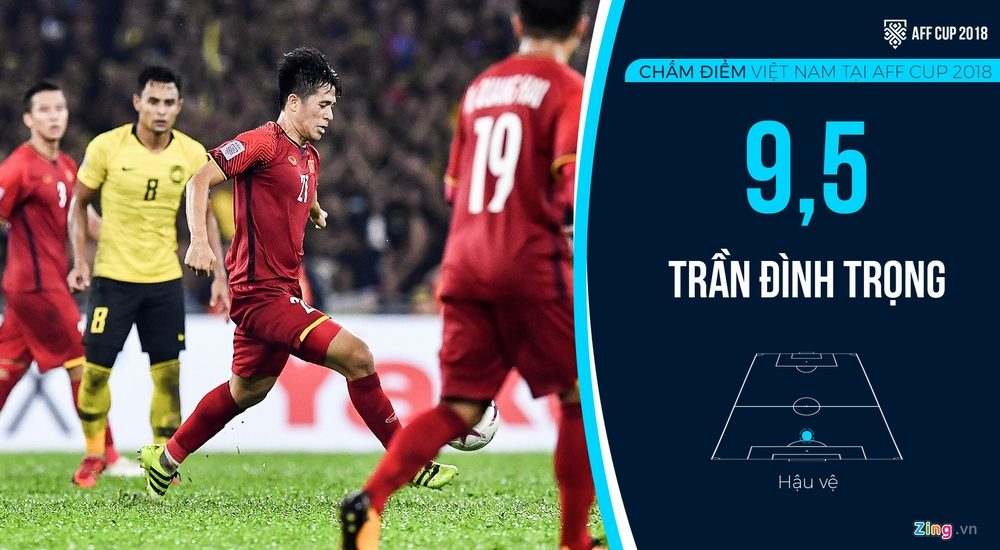 Chấm điểm tuyển Việt Nam tại AFF Cup 2018: Quang Hải, Đình Trọng hay nhất