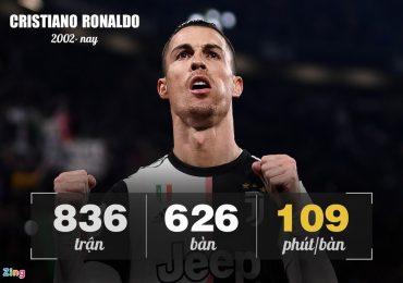 Ronaldo vượt trội 'Rô béo' về hiệu suất ghi bàn