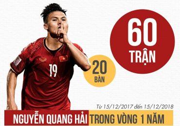Quang Hải đã thi đấu bao nhiêu trận trong năm 2018?